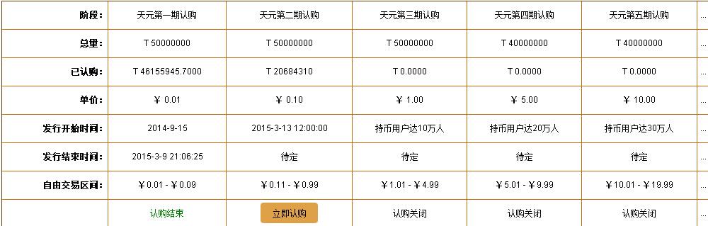 投资天元币,长期持有坐享上千倍的回报